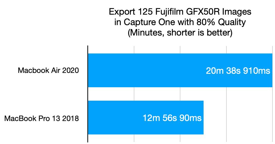 Capture One image export test MacBook Pro vs. MacBook Air