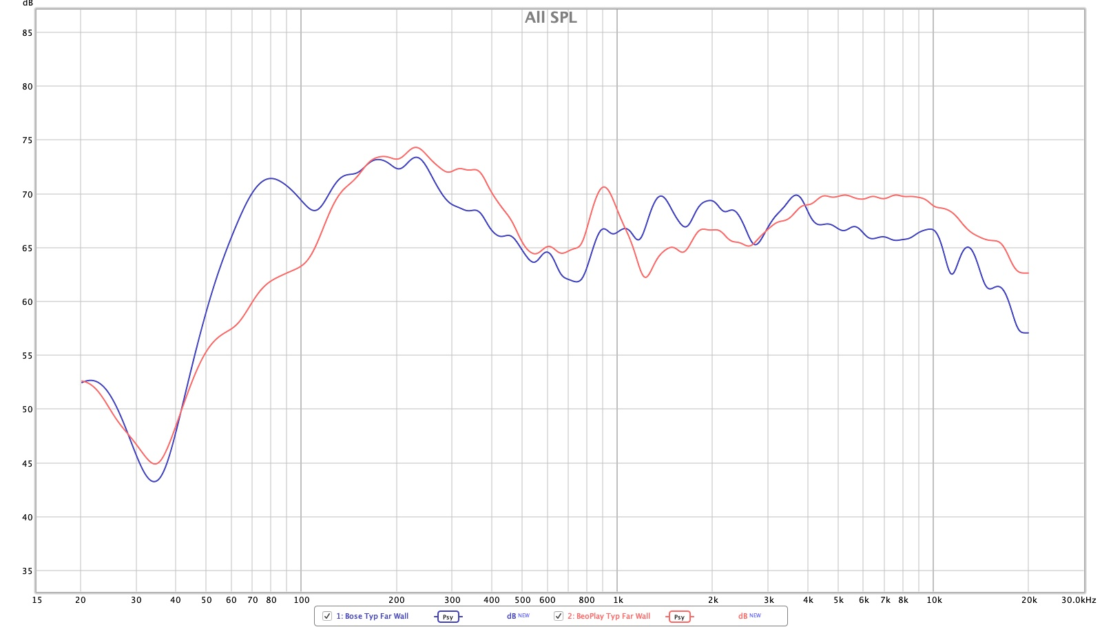 Frequency response for Bose vs. B&O